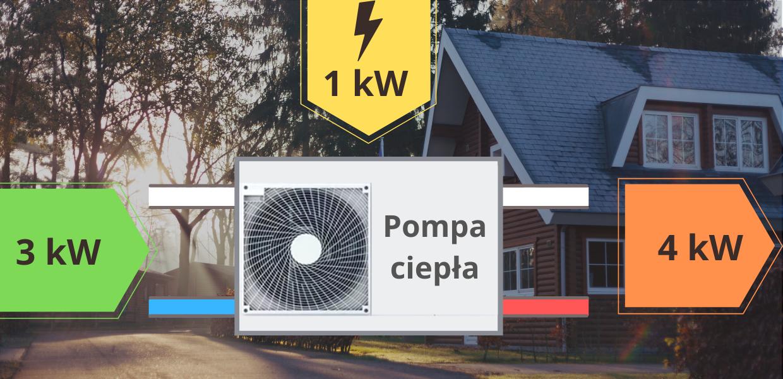 https://promika-solar.pl/wp-content/uploads/2021/08/foto-pompa-ciepla-zasady-dzialania.png